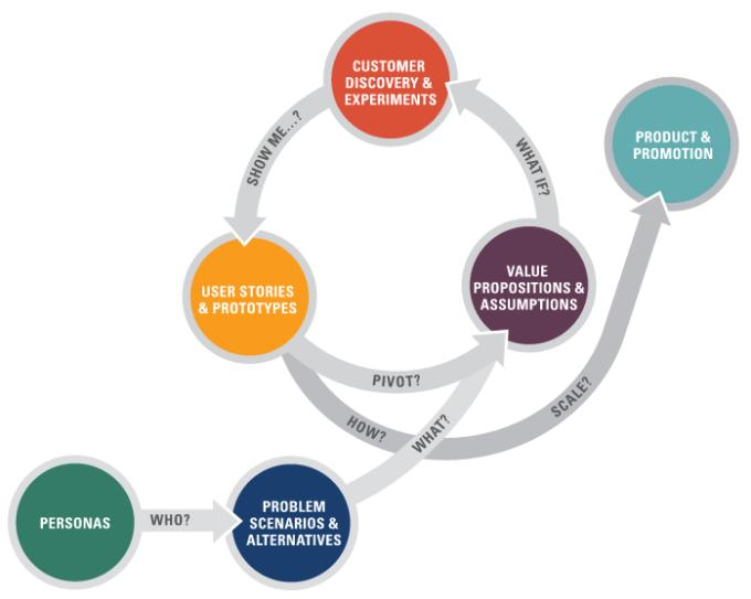 2016-09-16-21_37_10-venture-design-process
